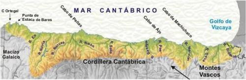 VERTIENTE CANTABRICA